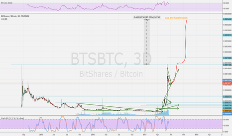 BTSBTC: BTSBTC Cup and handle big target!
