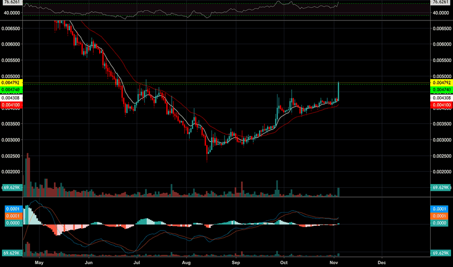 BTGBTC: BTG-BTC inverse Head and shoulders
