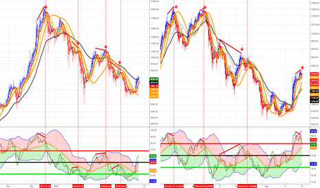BTCUSD: Traders Dynamic Index:RSI Divergence