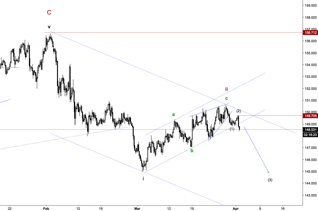 GBPJPY EW Count 4Hr