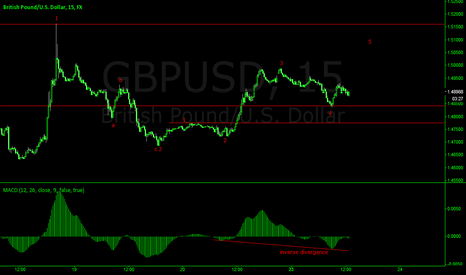 GBPUSD: GBPUSD BEFORE THE BELL