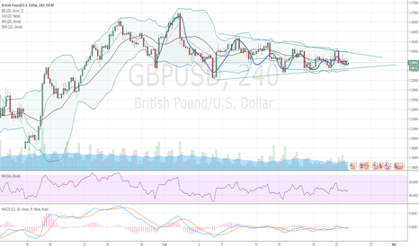 GBPUSD: GBP - waiting to be triggered