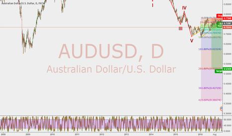 AUDUSD: Start of Short Impulse/ continued correction