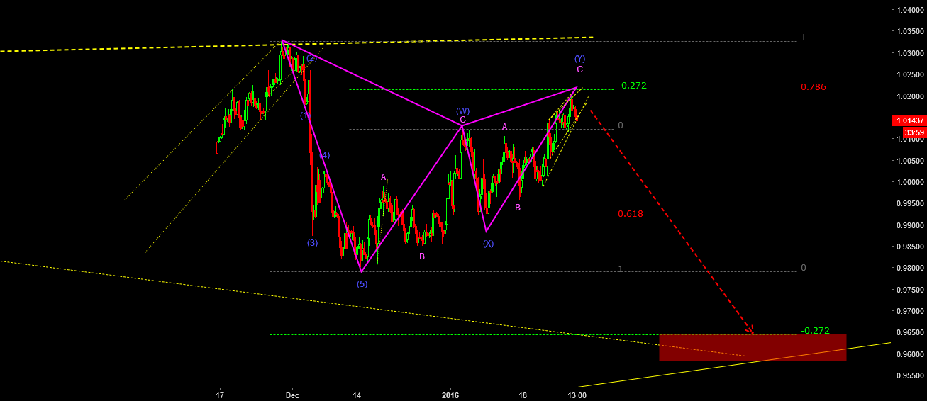 Bearish Gartley