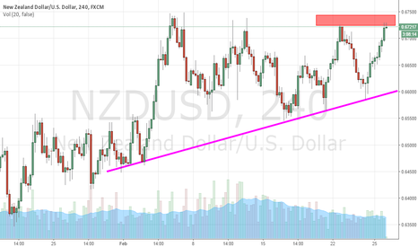 NZDUSD: NZD/USD Resistance Tested Again-Short