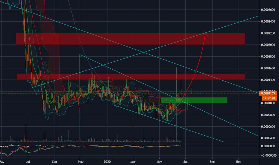 Dogecoin Tradingview