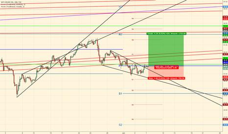 USOIL: Oil wedge broken - Classic TA Descending Wedge