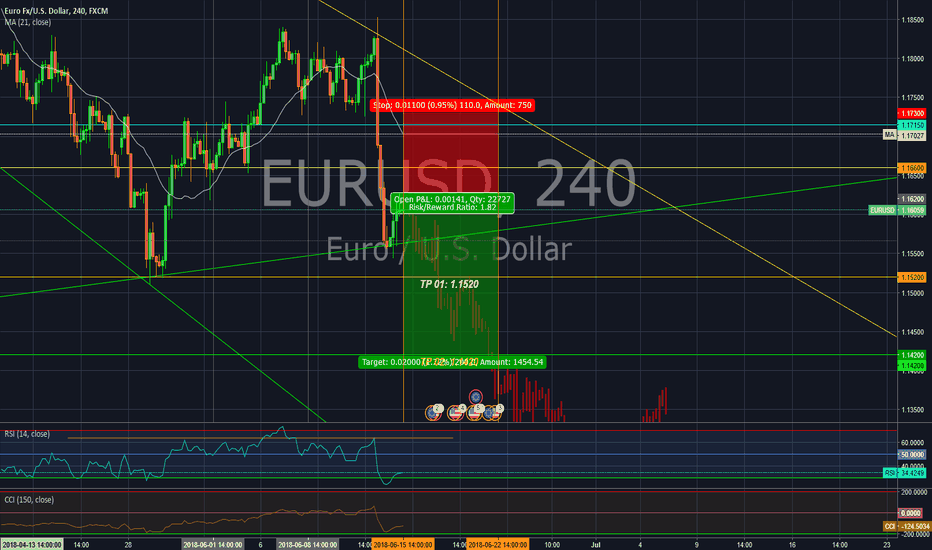 EURUSD: There is a long way to 1.1200 on EUR/USD.