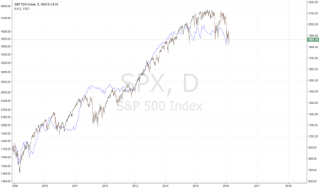 SPX: Base of equities