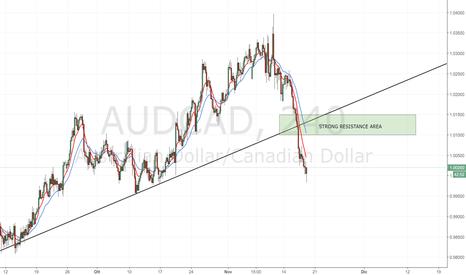 AUDCAD: AUD/CAD: seguire i movimenti in area 1,100 con attenzione