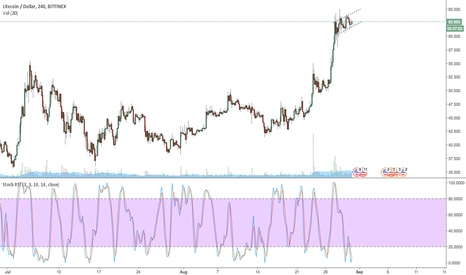LTCUSD: LTC/USD to $65 and beyond?