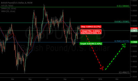 GBPUSD: Quicj Trade Entry In GBPUSD