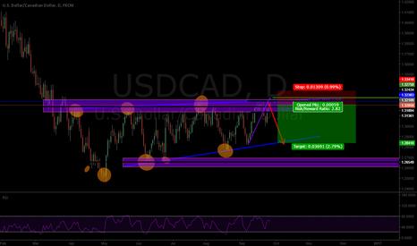 USDCAD: USD*CAD