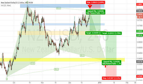 NZDUSD: NZD-USD Bullish Gartley Pattern-Swing Trade (Short -Long)