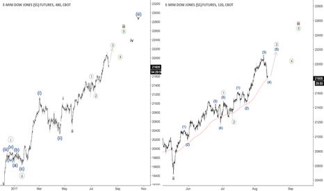 YM1!: DJIA - new high coming soon