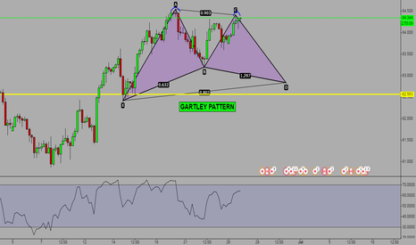 CADJPY: Potential GARTLEY PATTERN - Wait for point D completion