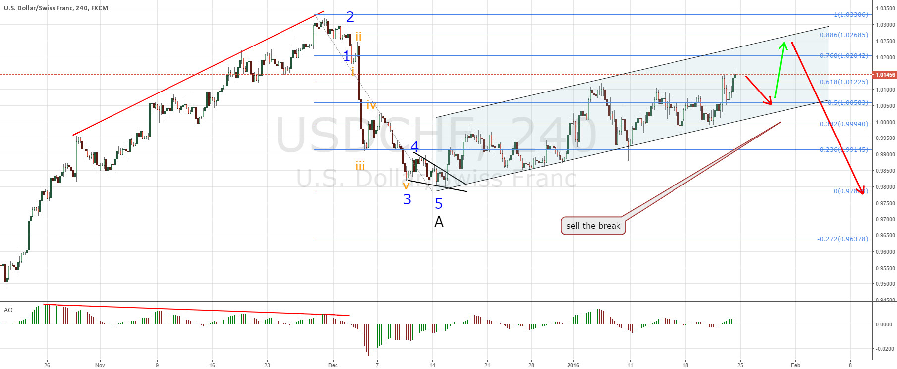 USDCHF sell the break