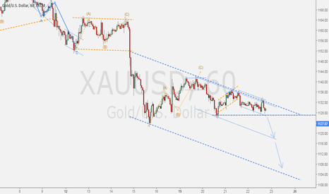 XAUUSD: GOLD - Supports likely to be broken.