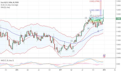 EURUSD: eurusd outlook next target
