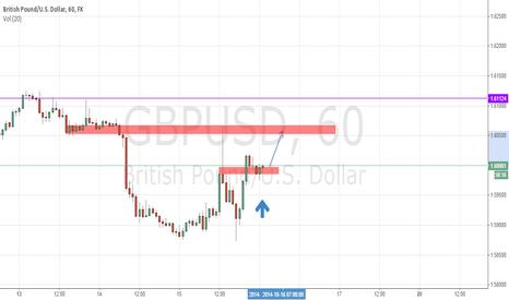 GBPUSD: GBPUSD short term (retracement)