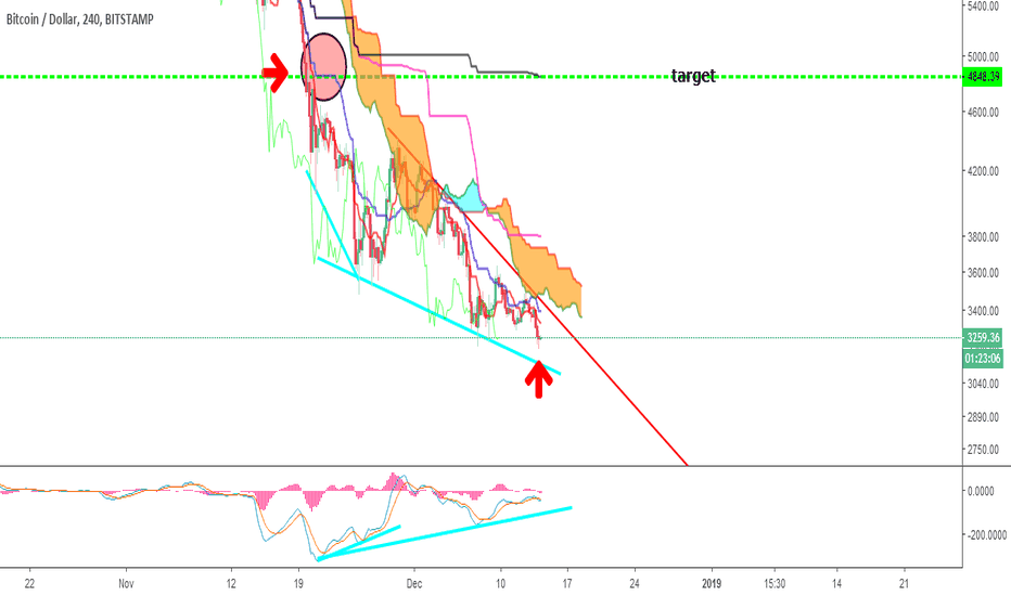 BTCUSD: Bitcoin oversold and must go up very soon!