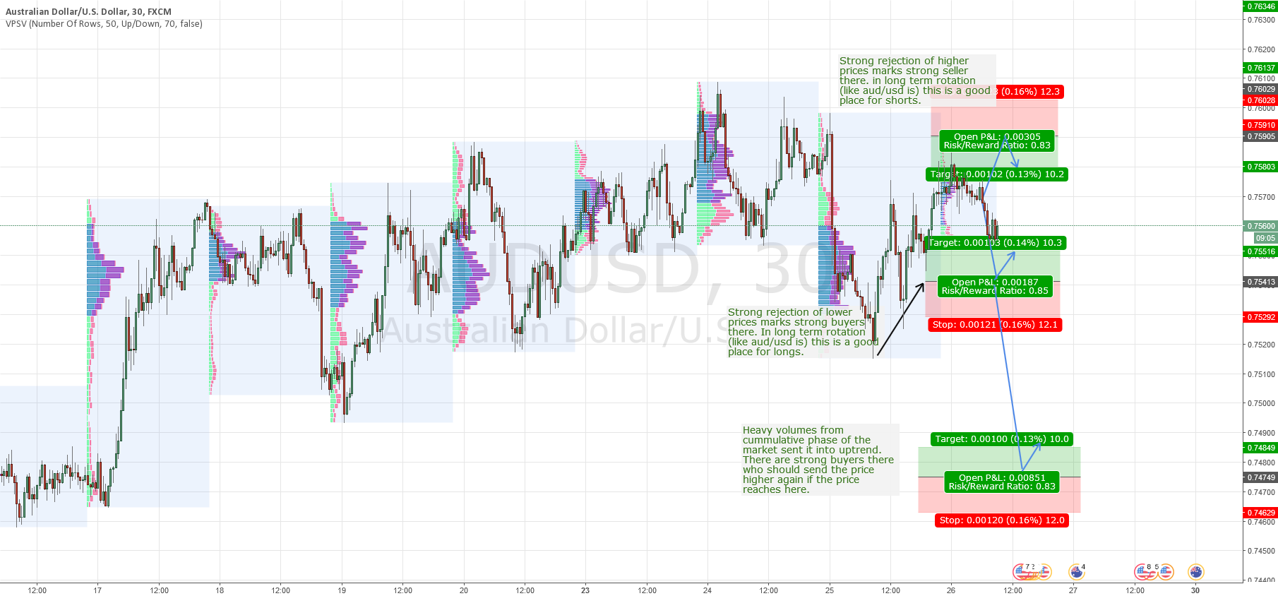 AUD/USD intraday levels for 26.1.2016