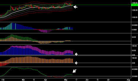 XAUUSD: Gold bouncing off 21 day EMA