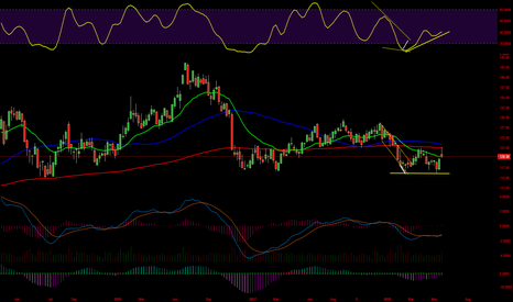 TLT: $TLT weekly time to buy