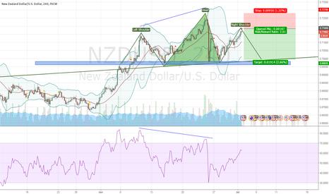 NZDUSD: Head & Shoulder on NZDUSD - Short Position