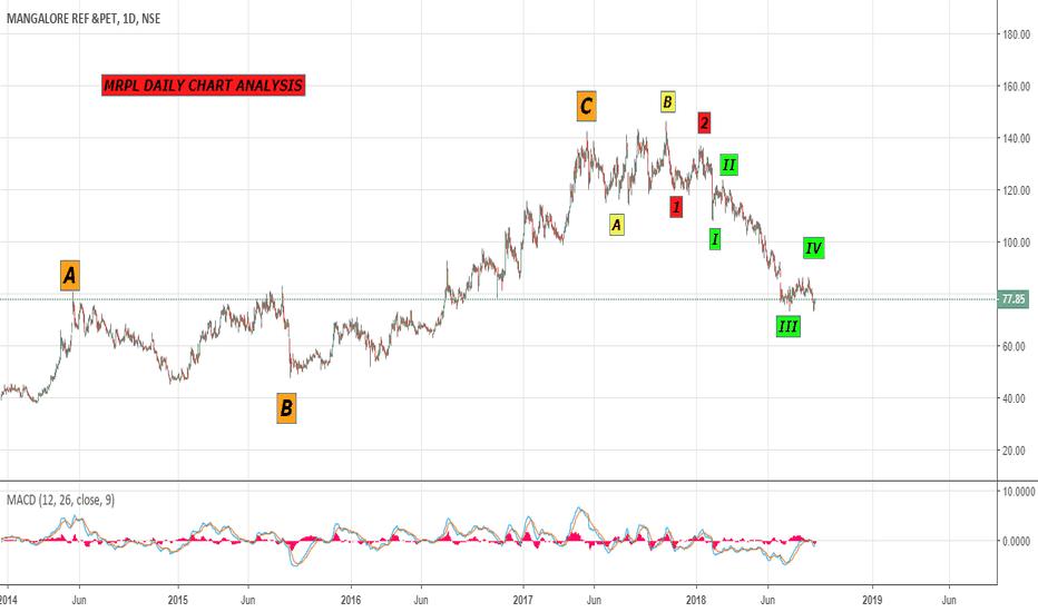 MRPL: MRPL DAILY CHART - a rough analysis