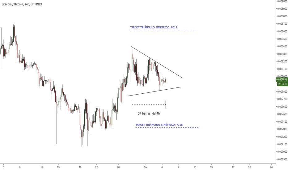 LTCBTC: $LTC - #LTCUSD - Alerta de breakout del triángulo