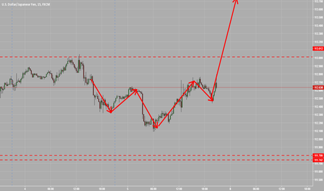 USDJPY: let the markets open