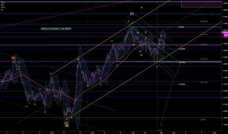 GBPUSD: GO up for wave 3