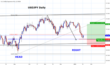 USDJPY: Correction nearly complete for USDJPY
