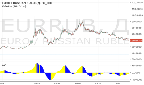 "EURRUB: Покупка  ЛОНГ ""EURRUB"" по целям смотрим на 90 стоп на 52"