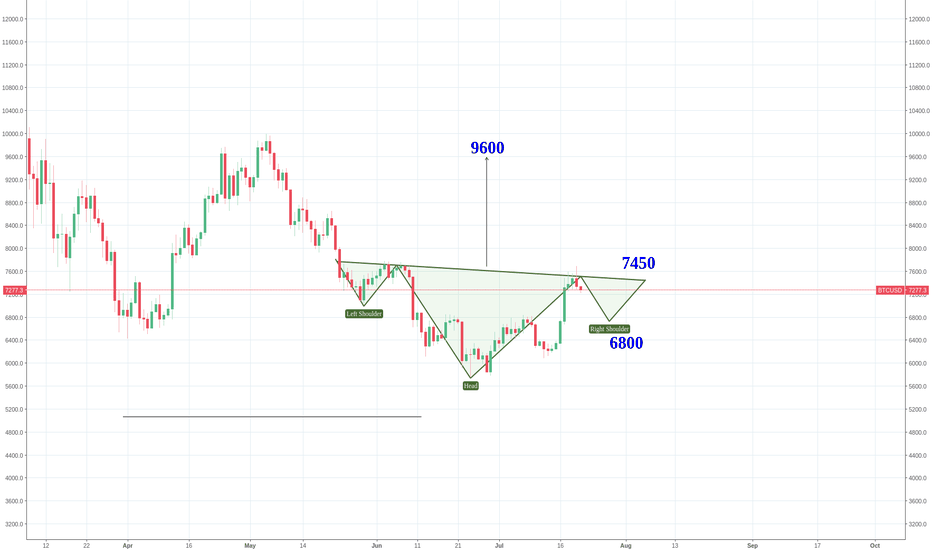 BTCUSD: BTC - this Head and shoulders could  be slanted