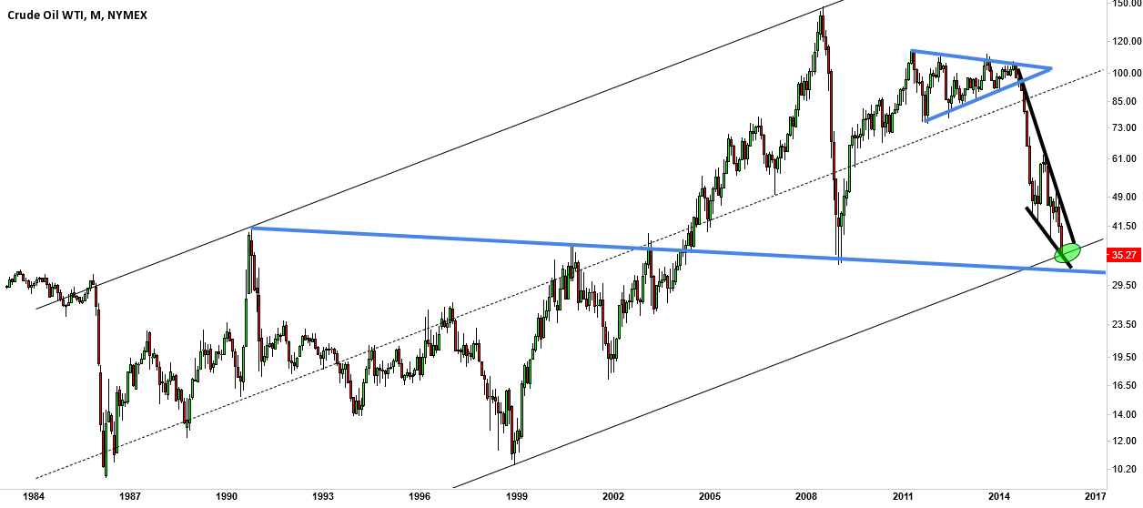 CL1!, monthly channel support?