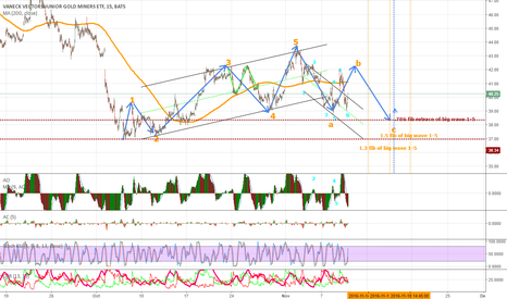 GDXJ: GDXJ/Miners - Still in downtrend
