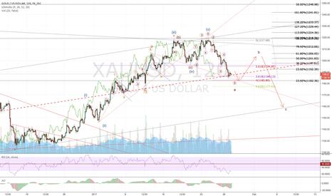 XAUUSD: Gold: Friday 27, Jan (false bull and bear trade)