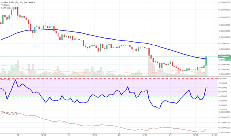 STRBTC: STR/BTC crossing EMA50 on hourly chart