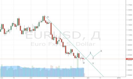 EURUSD: Жду такой сигнал на покупку, пока его нет продаю...