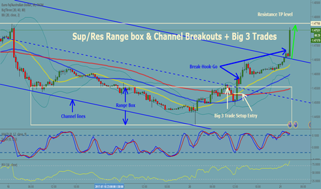 EURAUD: 30 m EURAUD Sup/Res Range Box & Channel Breakouts + Big 3 Trades