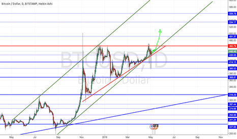 BTCUSD: Ascending triangle and channel combo