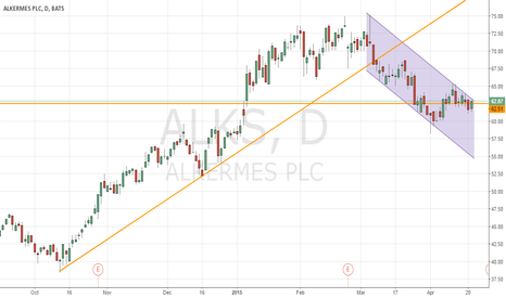 ALKS: ALKS up against top of channel, plus horizontal resistance