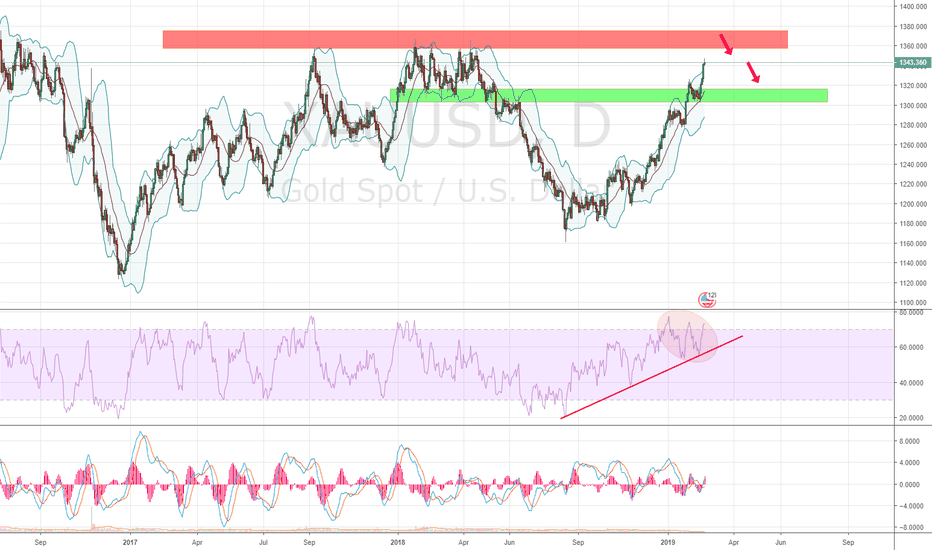 XAUUSD: Gold need a correction before a more clear signal