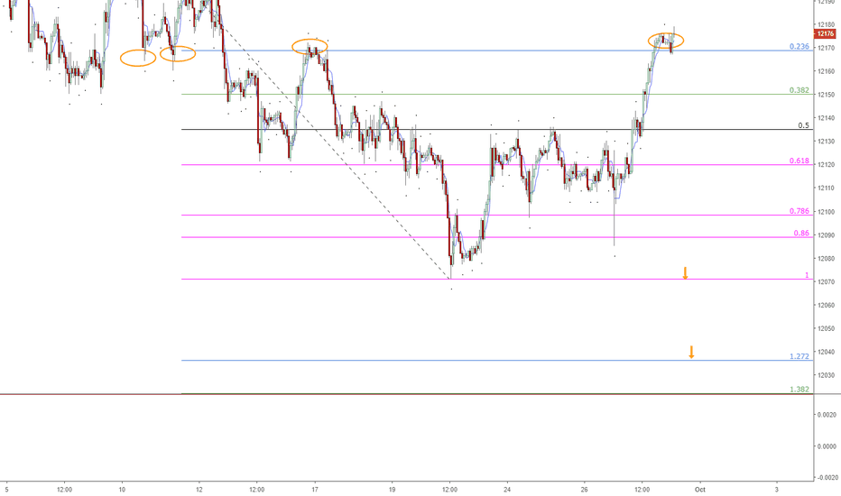 USDOLLAR: DXY Finding Resistance at PSR?