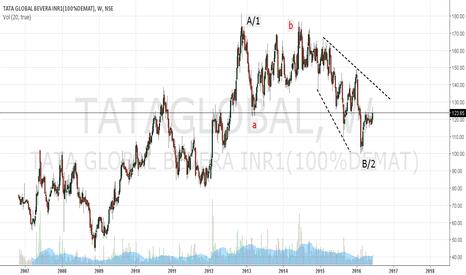 TATAGLOBAL: Tata Global -