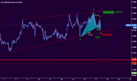 EURGBP: Harmonic Pattern looking for Long
