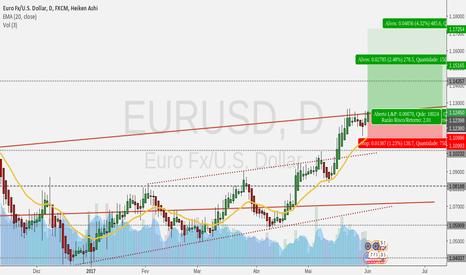 EURUSD: Nos juntando aos Ursos do Dólar  - Pré NFP