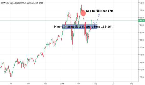 QQQ: Buy QQQ on Any Pullback to The Minor Support Level of 162-164